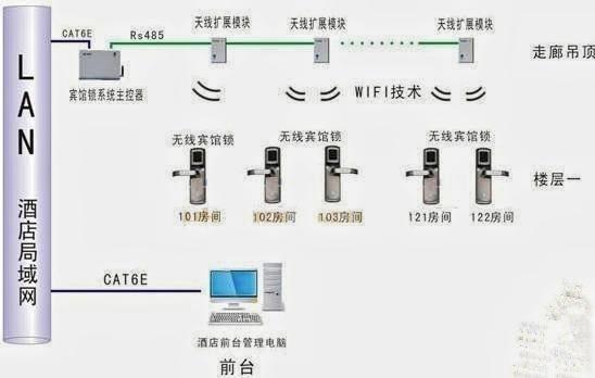 酒店锁管理系统的架构示意图